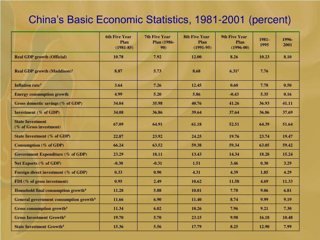 China's Basic Economic Statistics, 1981-2001 (percent)