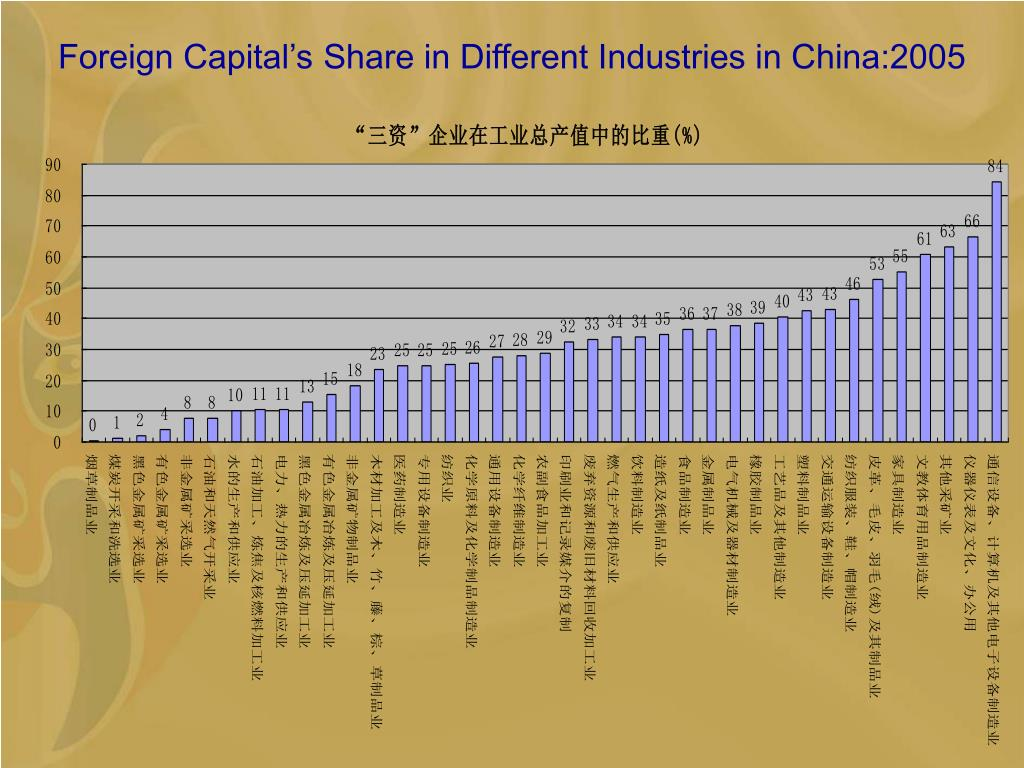 Foreign Capital's Share in Different Industries in China:2005