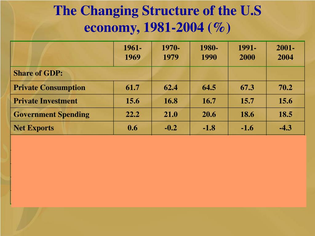 The Changing Structure of the U.S economy, 1981-2004 (%)