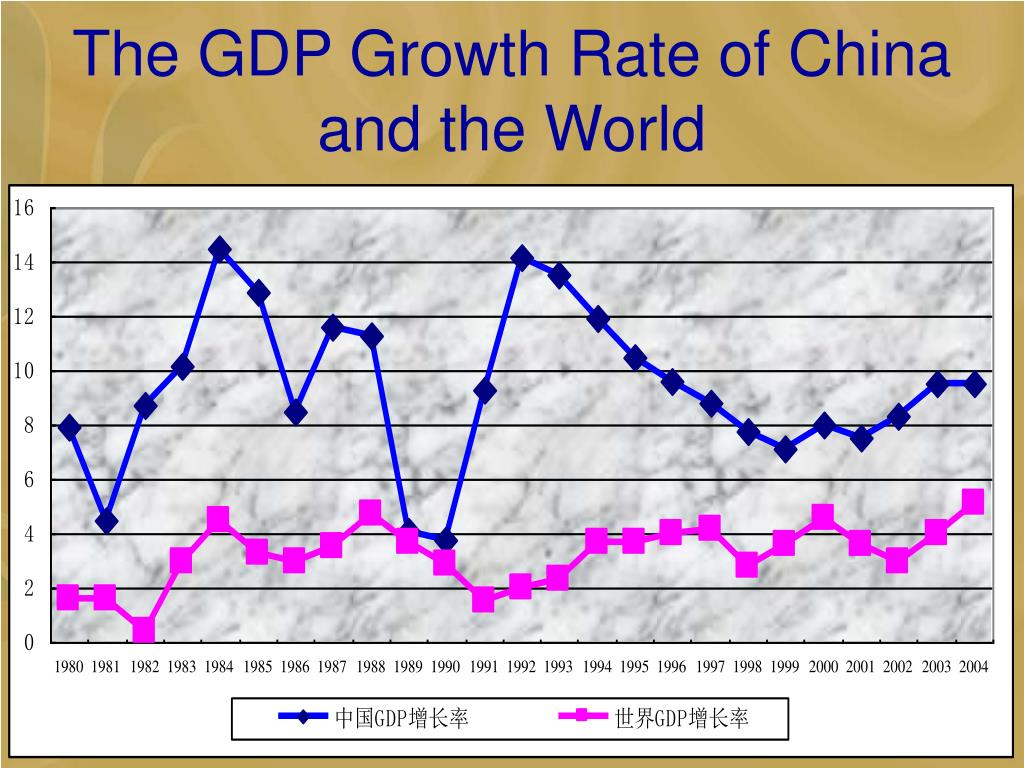 The GDP Growth Rate of China and the World