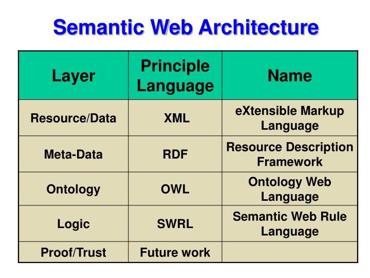 Semantic Web Architecture