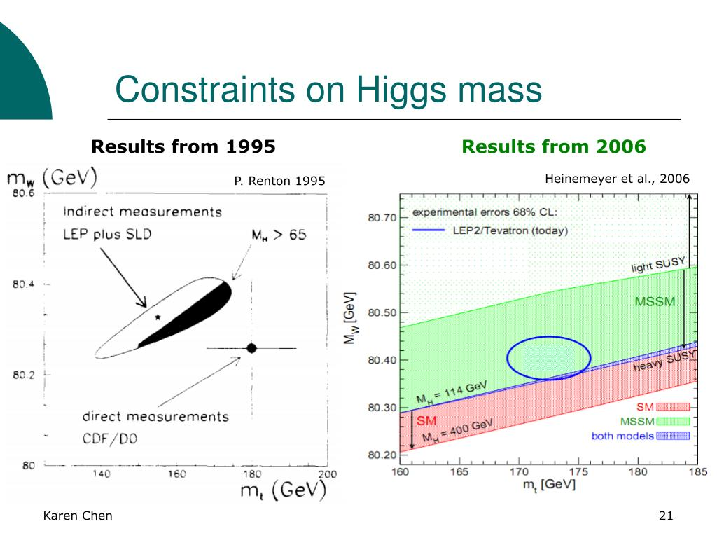 Constraints on Higgs mass