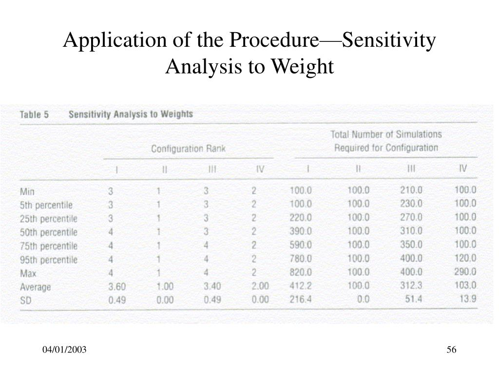 Application of the Procedure—Sensitivity Analysis to Weight