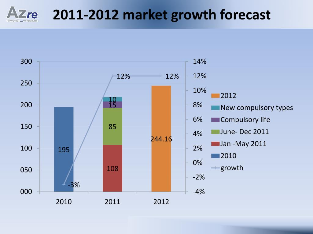 2011-2012 market growth forecast
