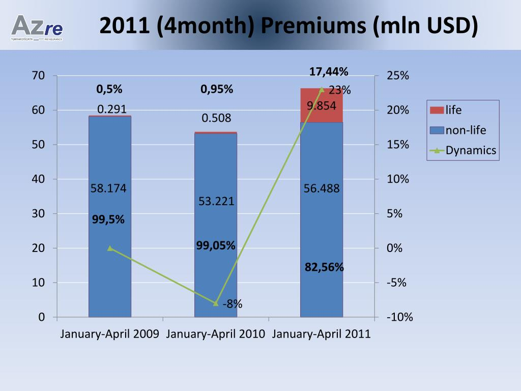 2011 (4month) Premiums (