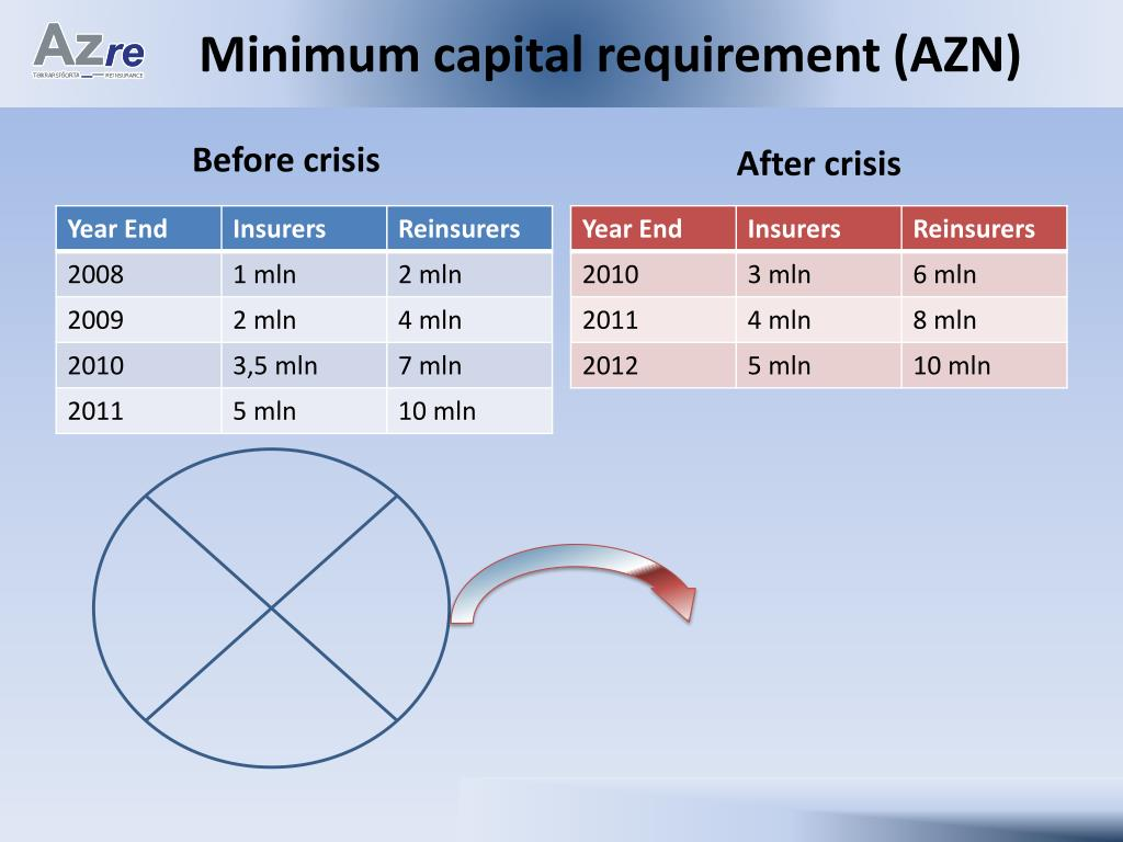 Minimum capital requirement (AZN)
