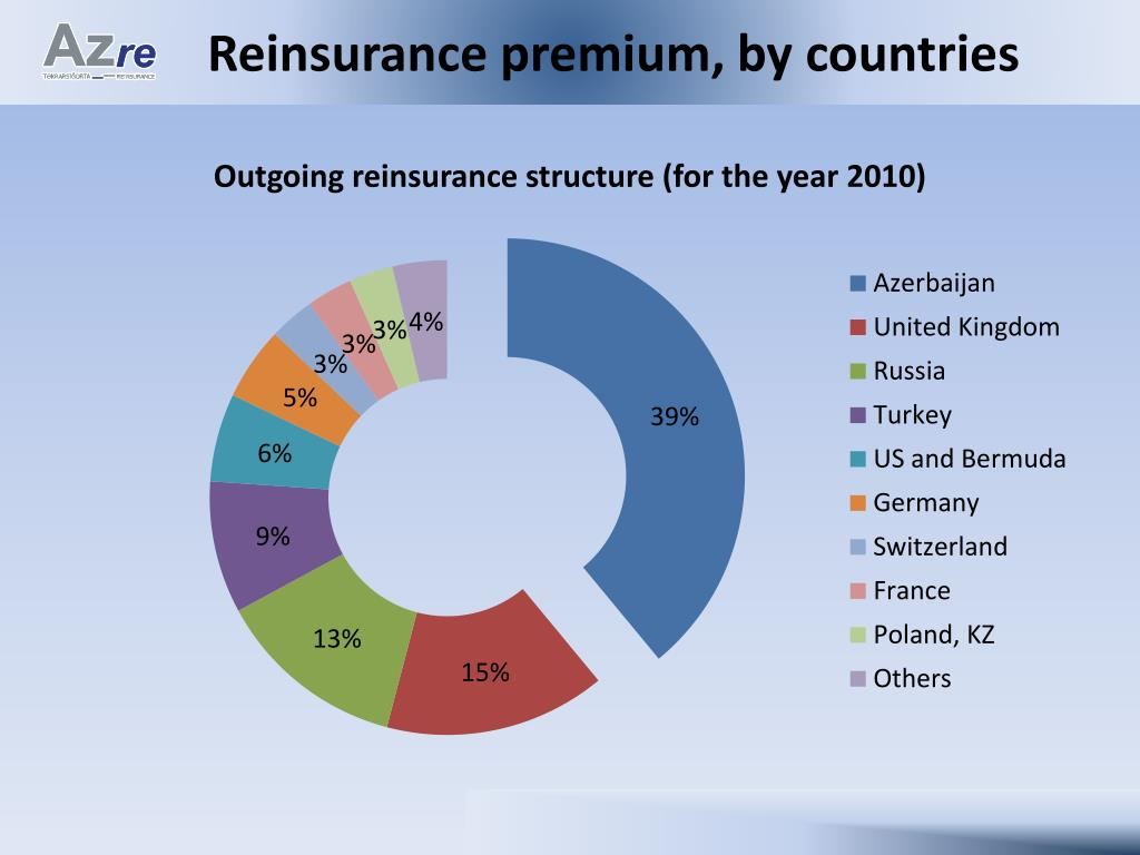 Reinsurance premium, by countries