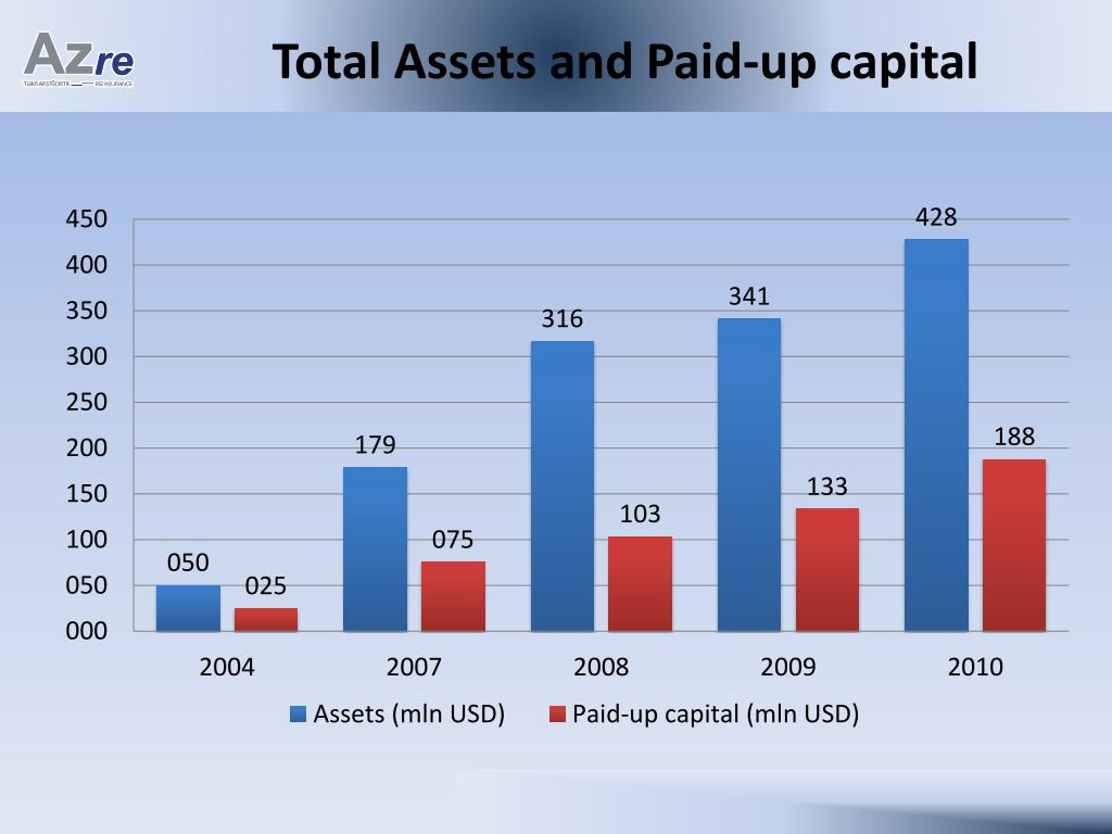 Total Assets and Paid-up capital