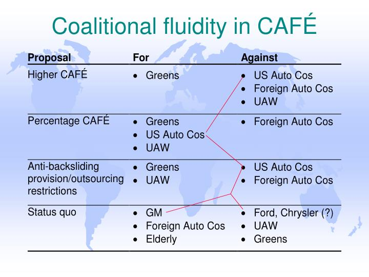 Coalitional fluidity in CAFÉ