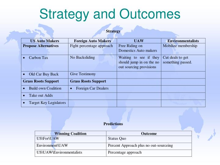 Strategy and Outcomes