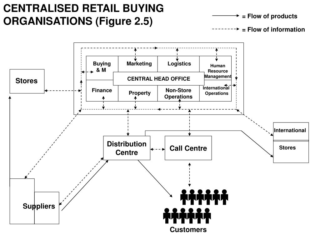 CENTRALISED RETAIL BUYING ORGANISATIONS (Figure 2.5)