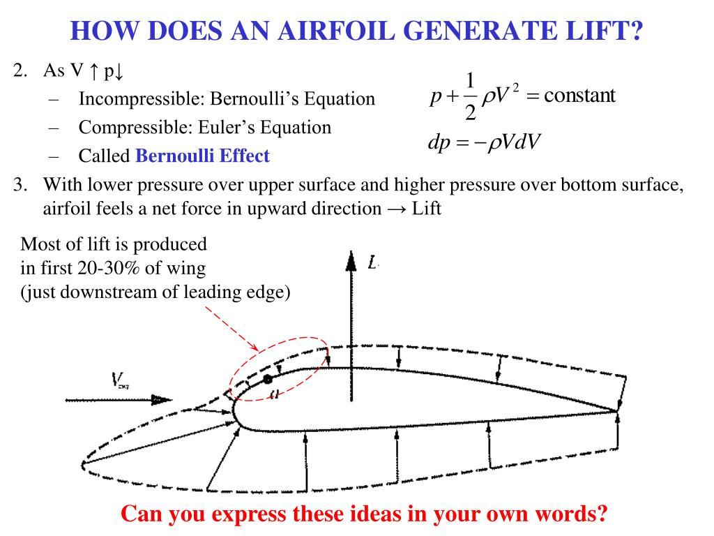 HOW DOES AN AIRFOIL GENERATE LIFT?