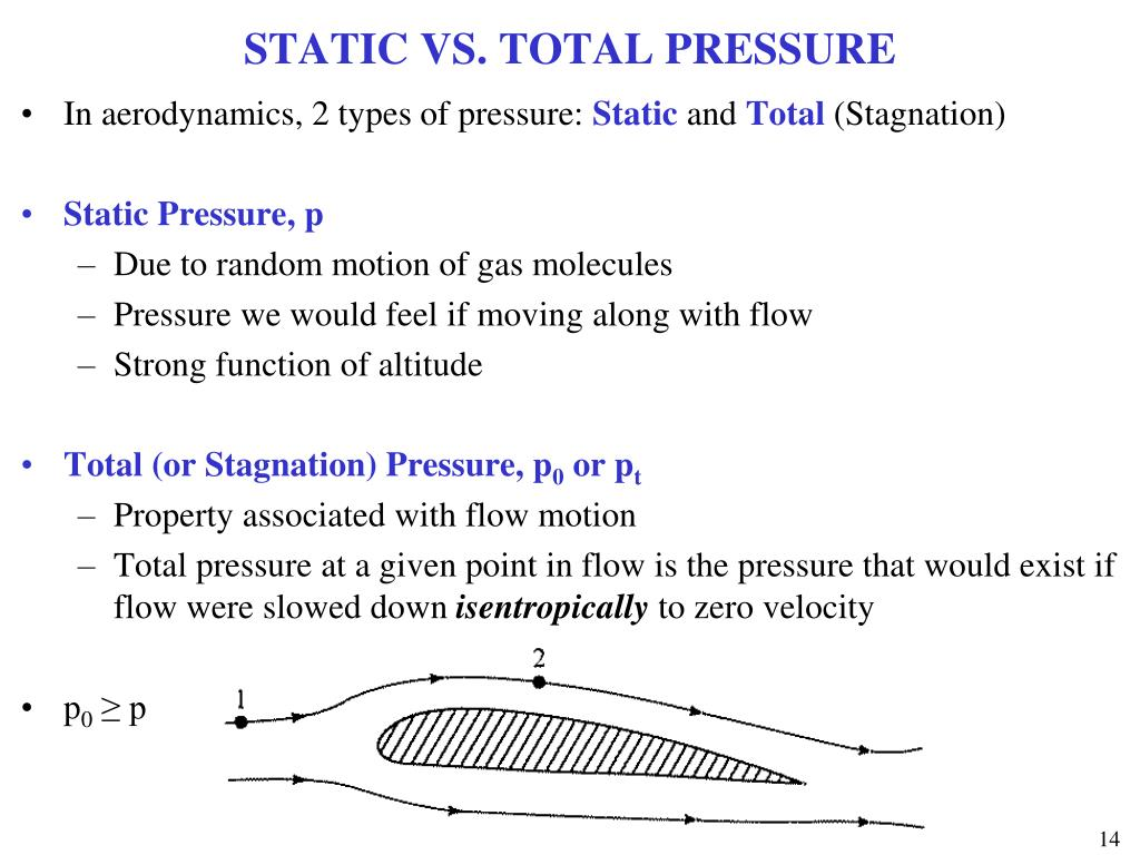 STATIC VS. TOTAL PRESSURE
