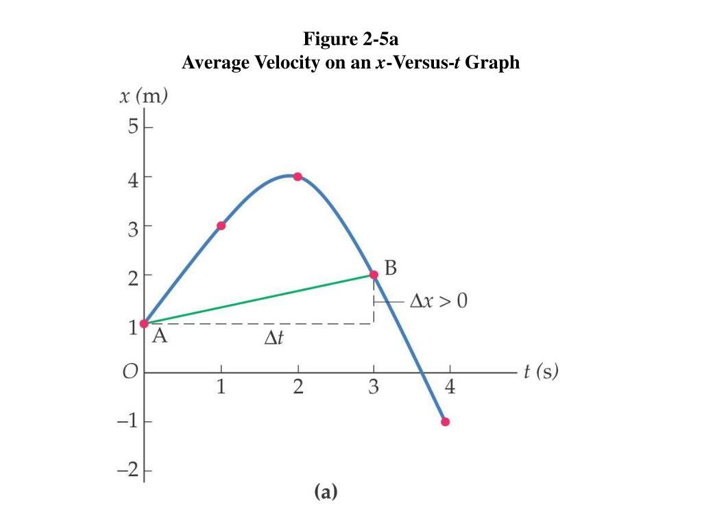 Figure 2-5a
