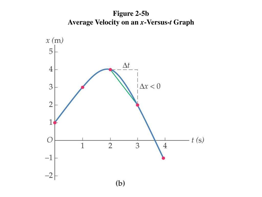 Figure 2-5b