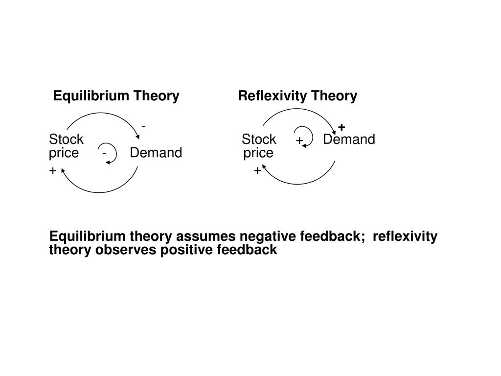 Equilibrium Theory	               Reflexivity Theory