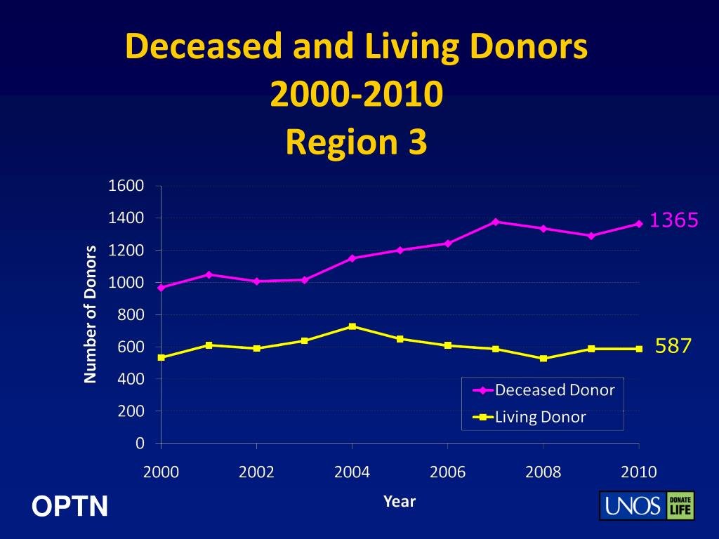 Deceased and Living Donors