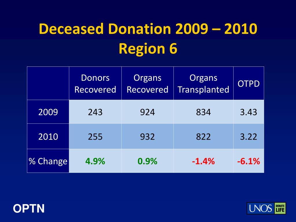 Deceased Donation 2009 – 2010
