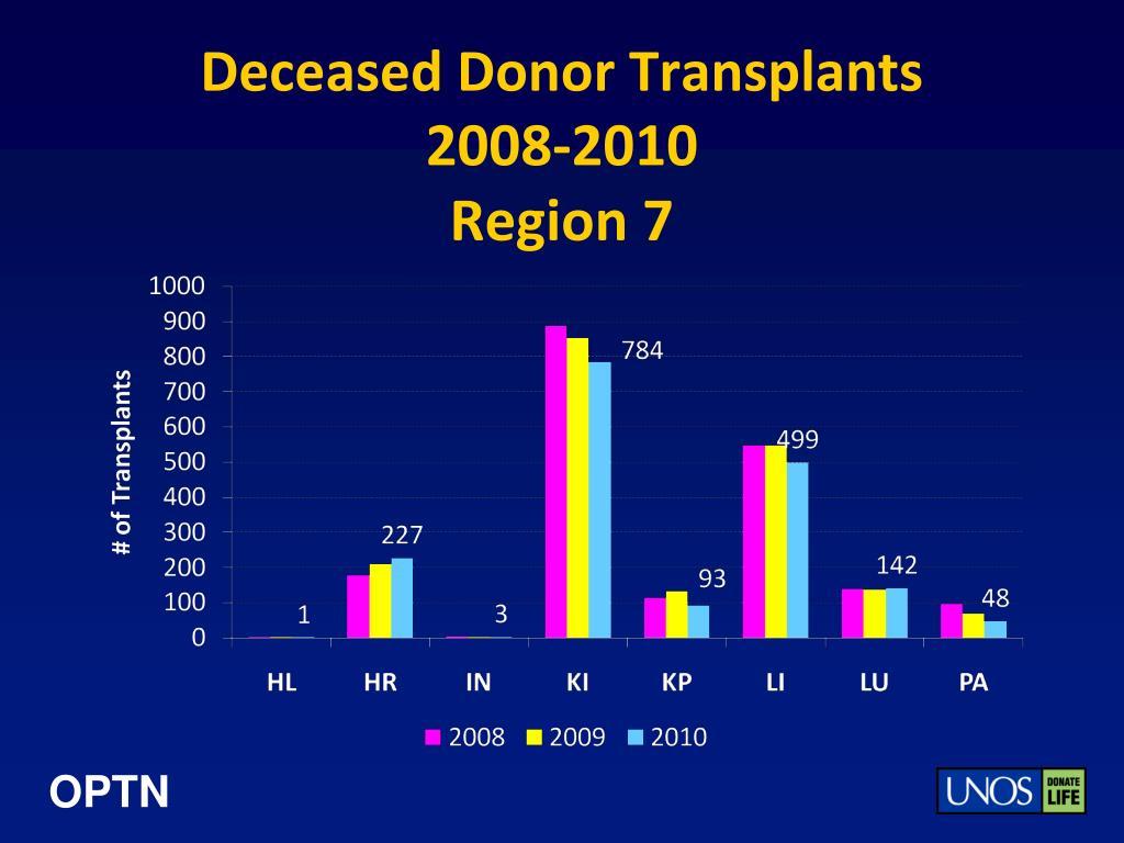 Deceased Donor Transplants