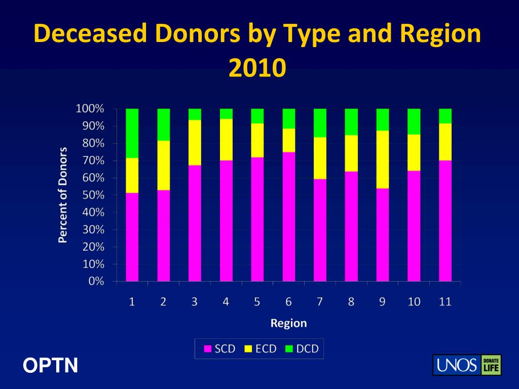 Deceased Donors by Type and Region