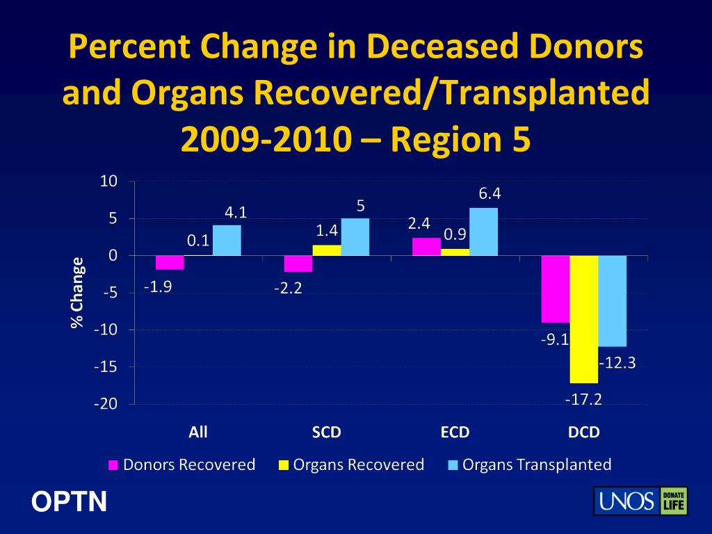 Percent Change in Deceased Donors and Organs Recovered/Transplanted
