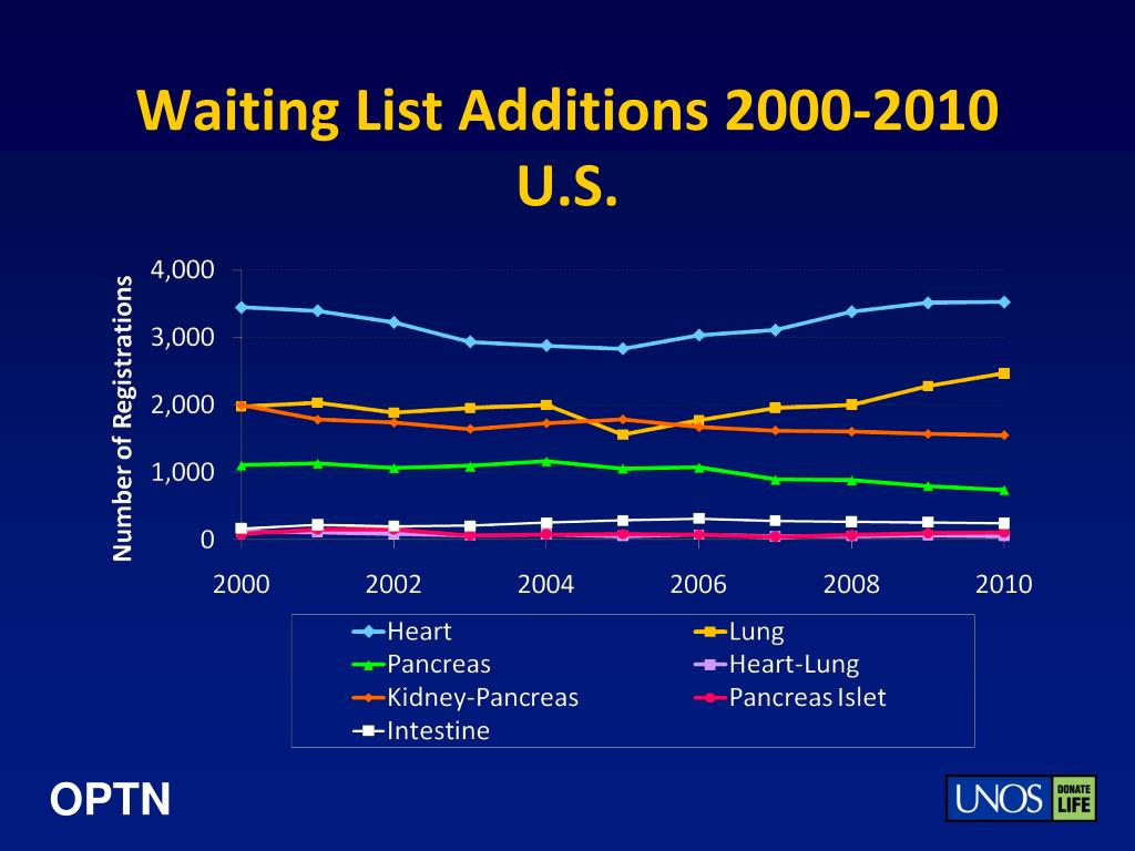 Waiting List Additions 2000-2010