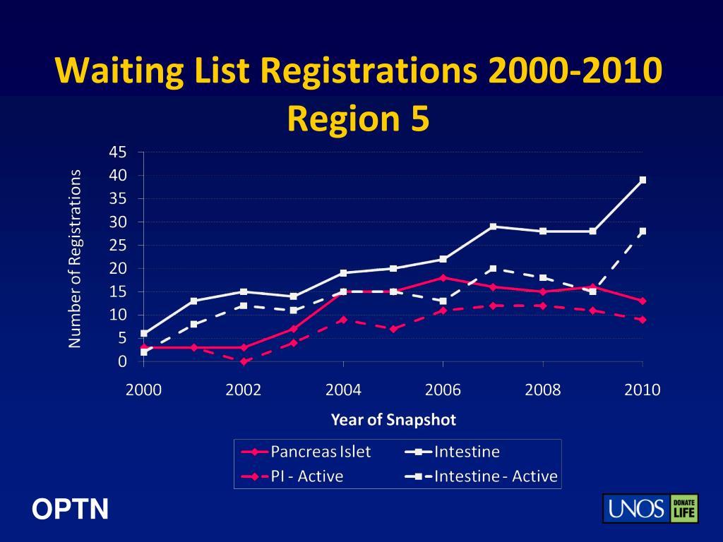 Waiting List Registrations 2000-2010