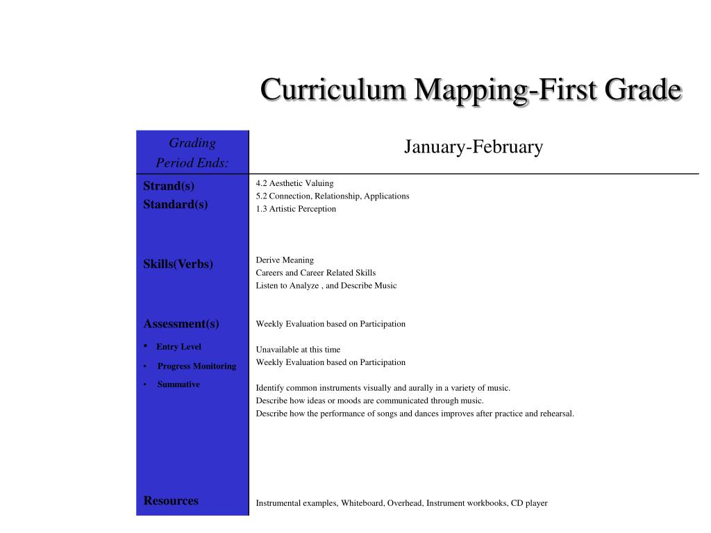 Curriculum Mapping-First Grade