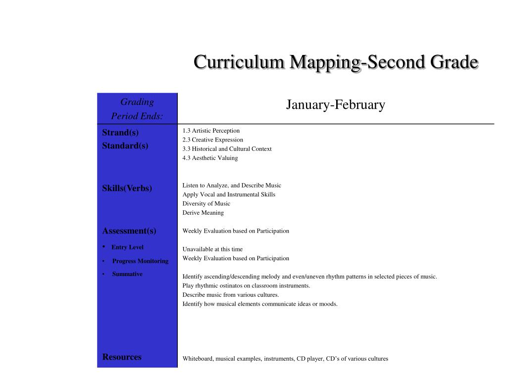 Curriculum Mapping-Second Grade
