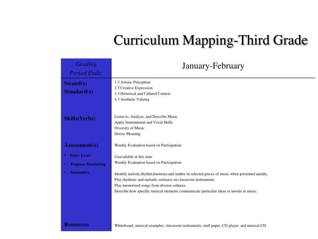 Curriculum Mapping-Third Grade