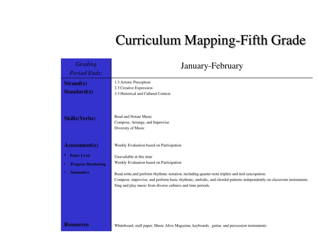Curriculum Mapping-Fifth Grade