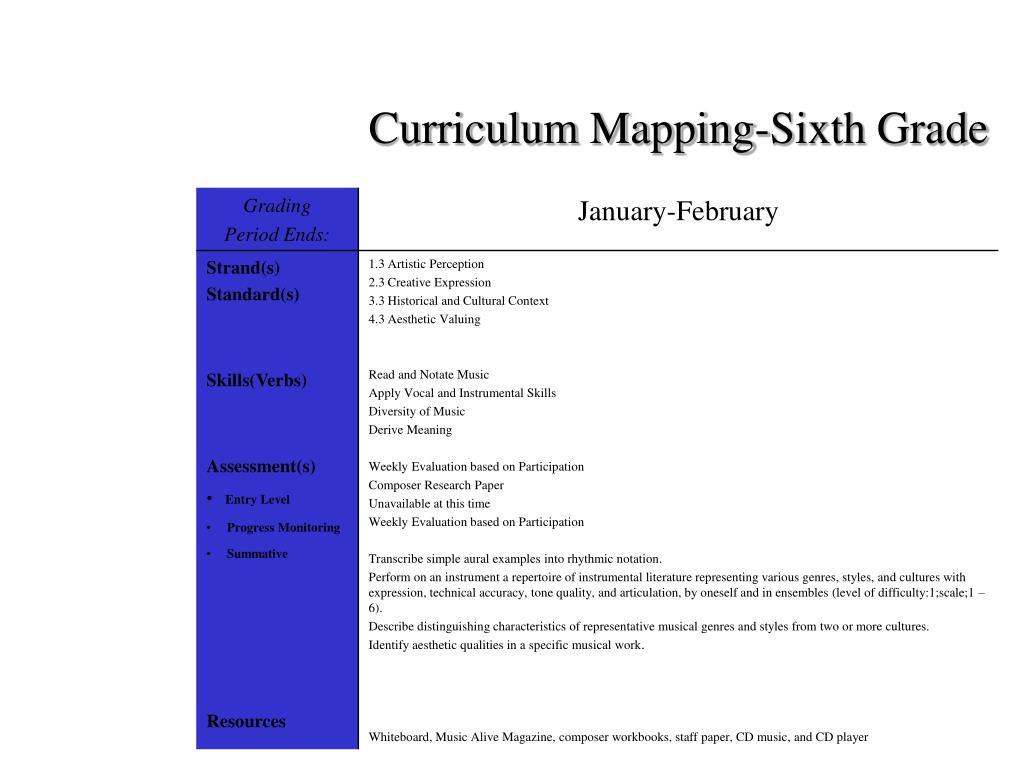 Curriculum Mapping-Sixth Grade