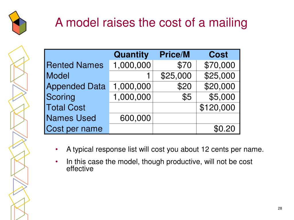 A model raises the cost of a mailing