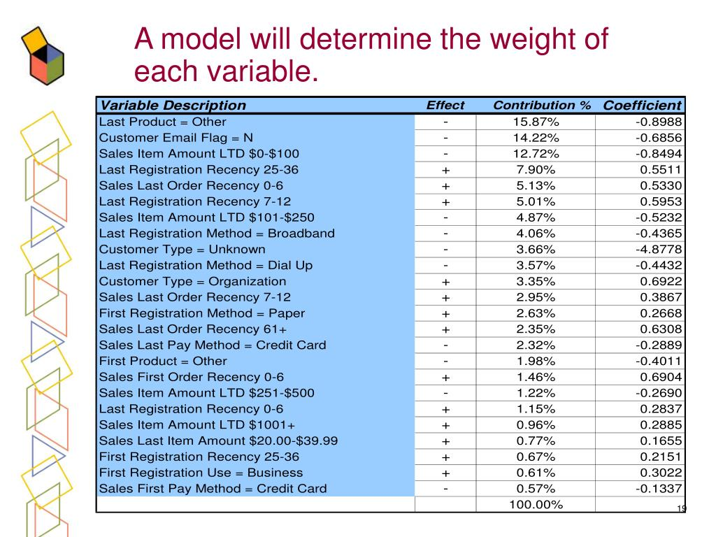 A model will determine the weight of each variable.