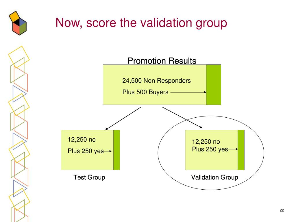 Now, score the validation group