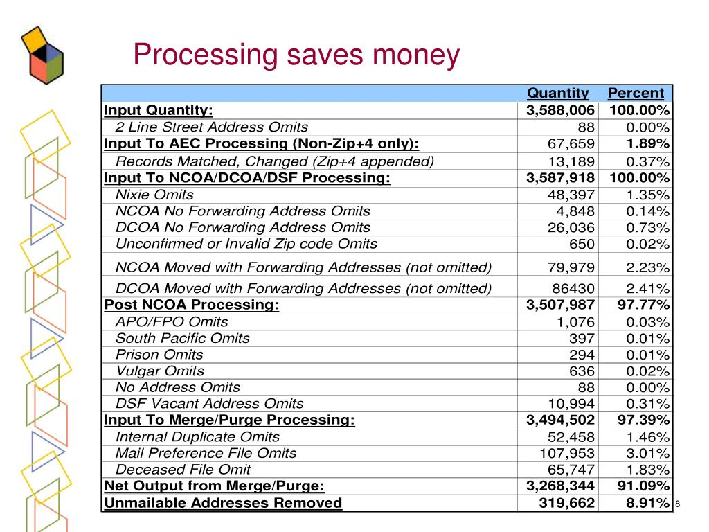 Processing saves money