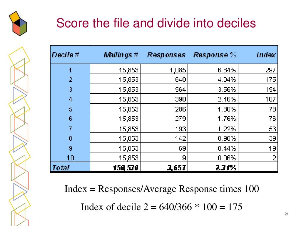 Score the file and divide into deciles