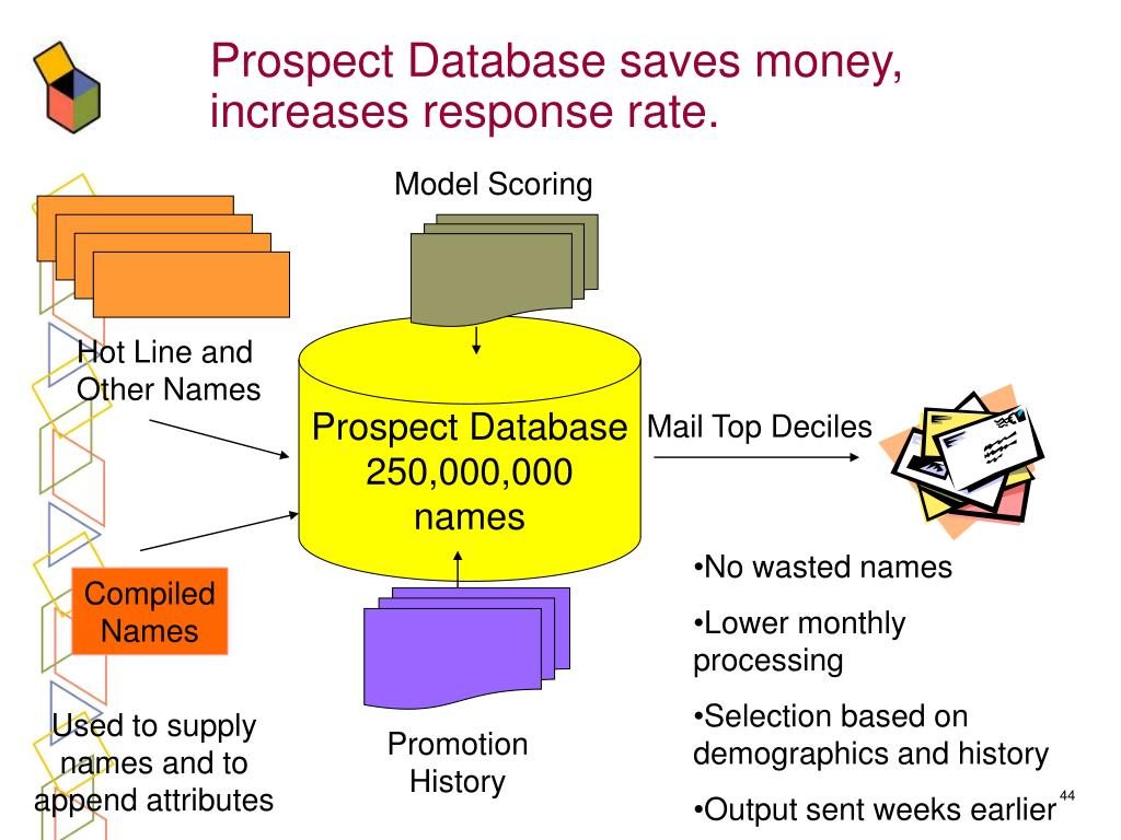 Prospect Database saves money, increases response rate.