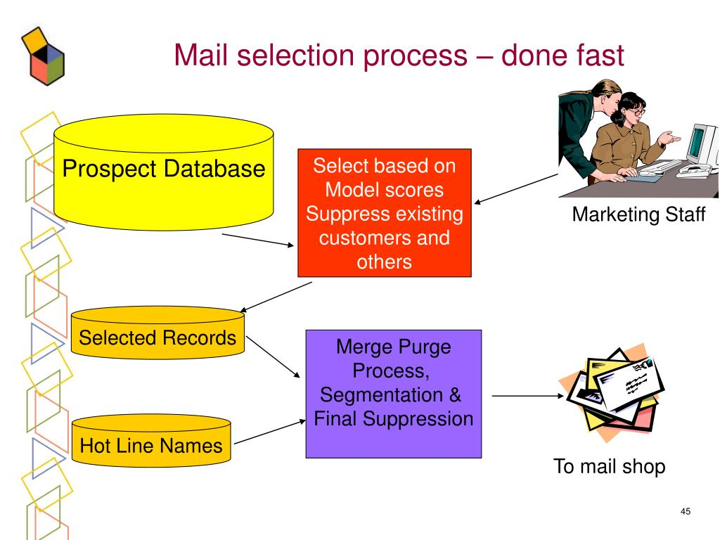 Mail selection process – done fast