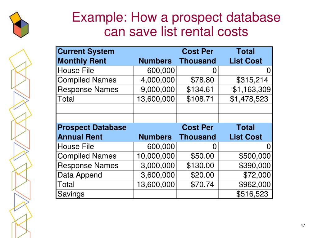 Example: How a prospect database can save list rental costs