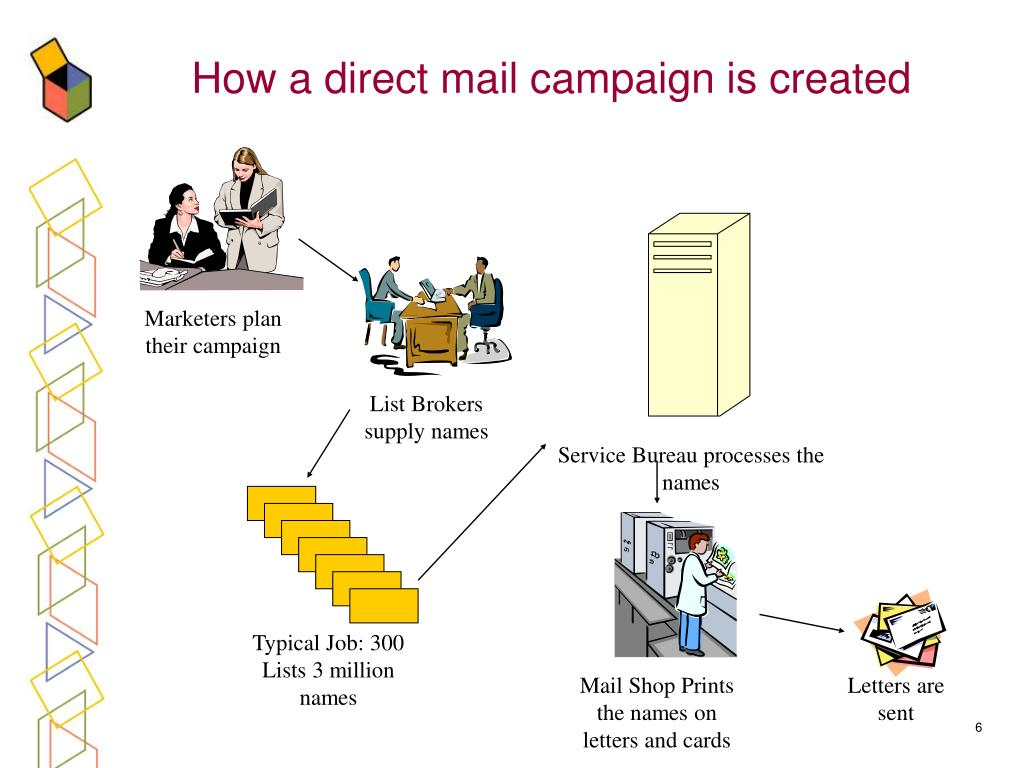 How a direct mail campaign is created