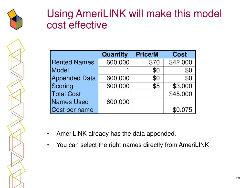 Using AmeriLINK will make this model cost effective
