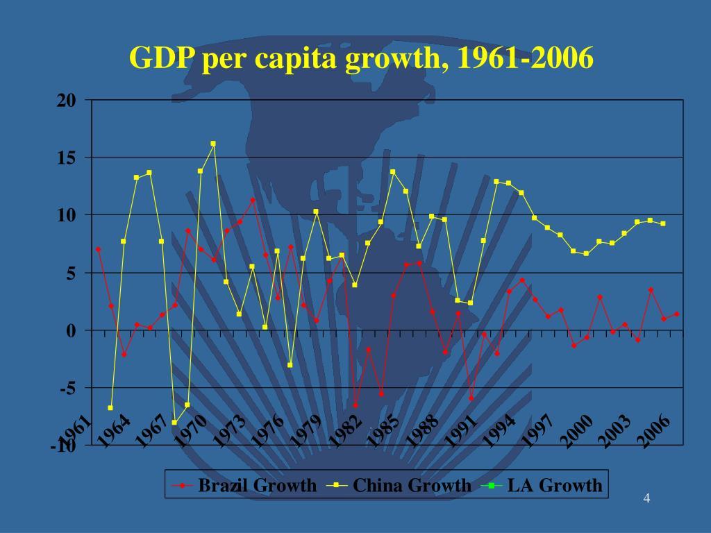 GDP per capita growth, 1961-2006