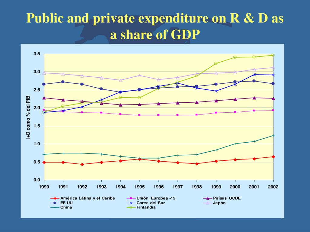 Public and private expenditure on R & D as a share of GDP