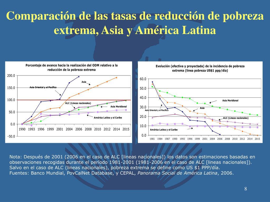 Comparación de las tasas de reducción de pobreza extrema, Asia y América Latina