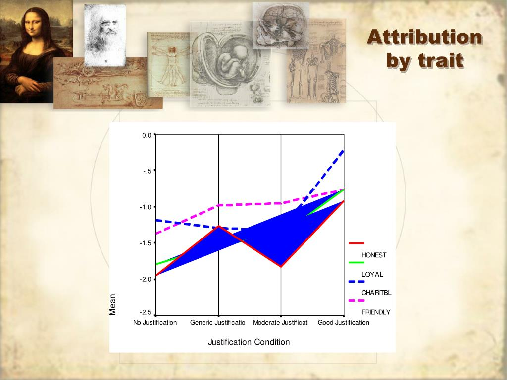 Attribution by trait