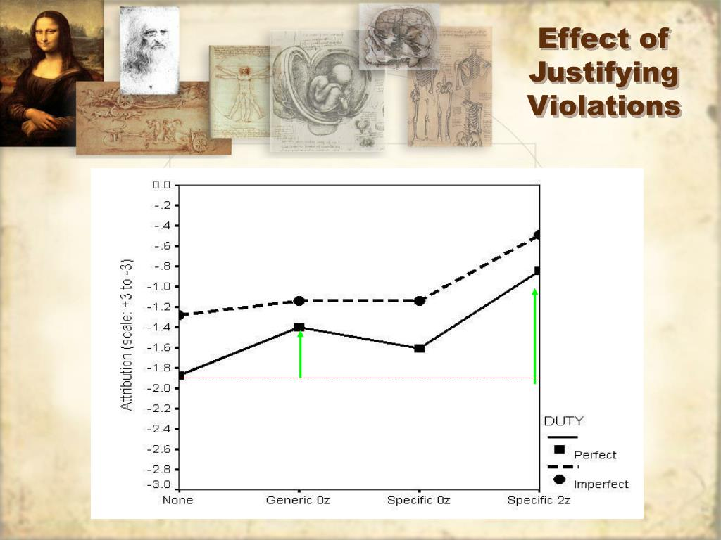 Effect of Justifying Violations