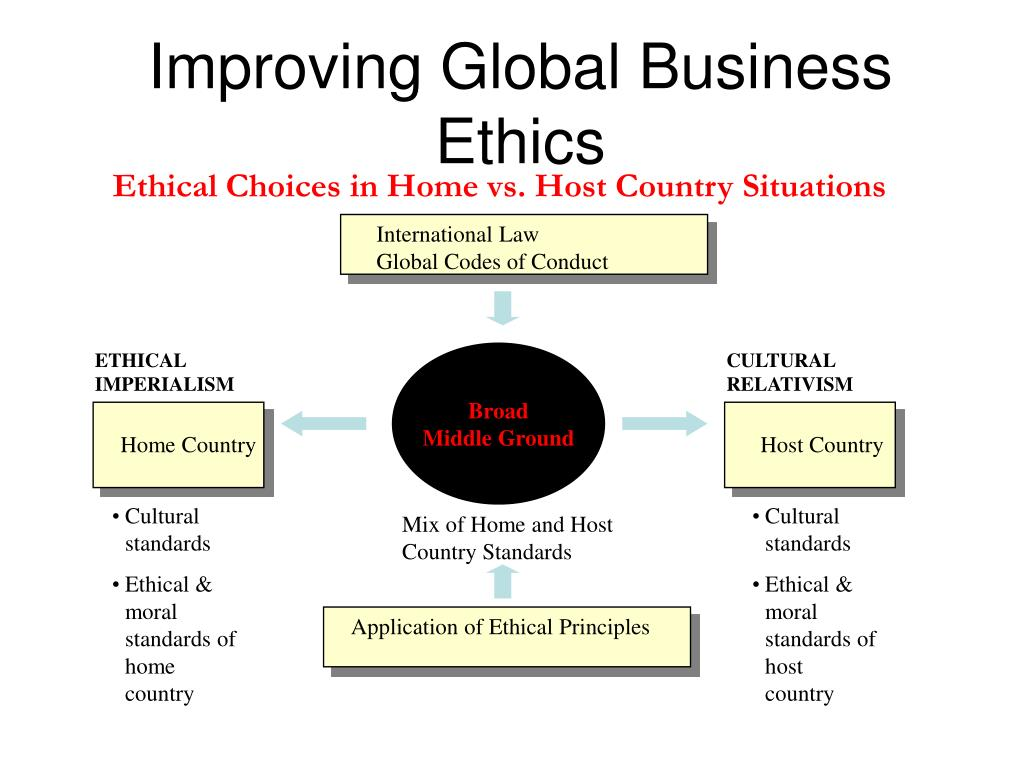 ethics and the conduct of business case studies Business ethics is a form of applied ethics or professional ethics, that examines  ethical principles and moral or ethical problems that can arise in a business  environment it applies to all aspects of business conduct and is relevant to the  conduct of  cases include accounting scandals, enron, worldcom and  satyam.