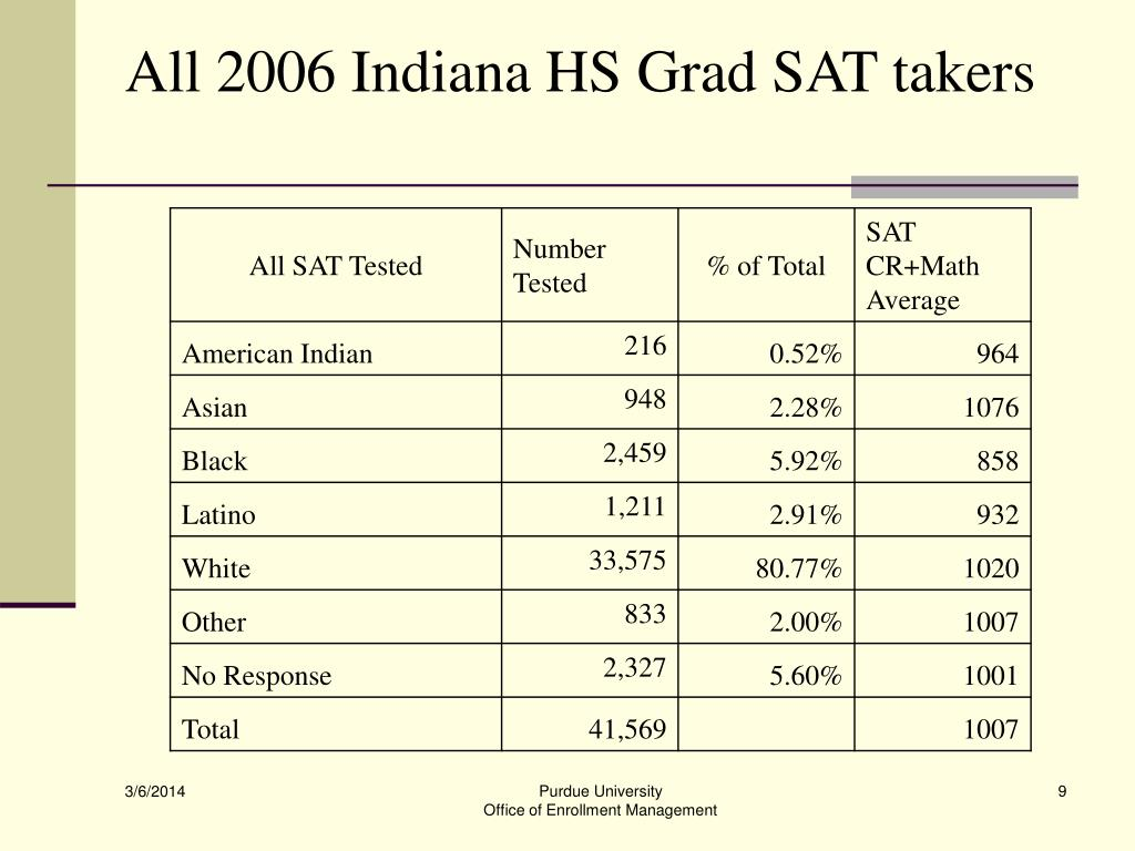 All 2006 Indiana HS Grad SAT takers
