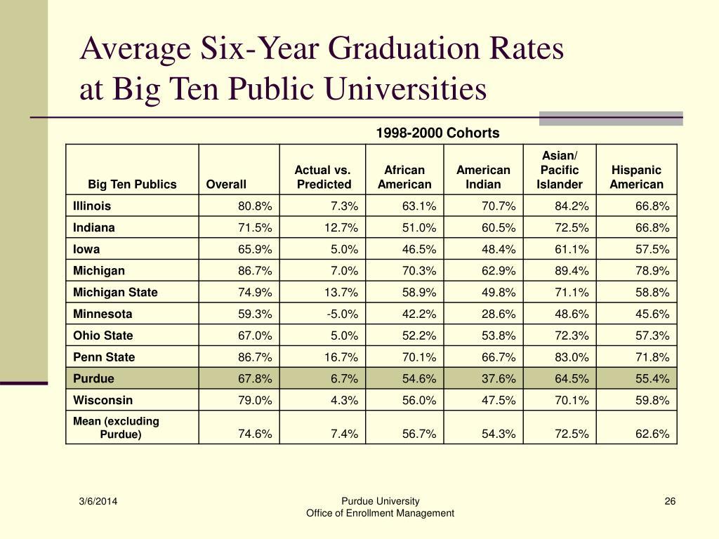 Average Six-Year Graduation Rates